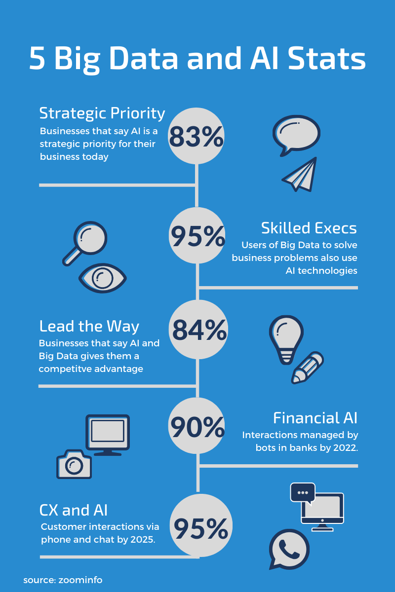 5 Big Data and AI stats